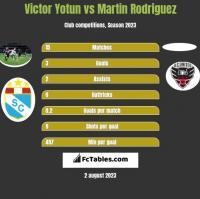 Victor Yotun vs Martin Rodriguez h2h player stats