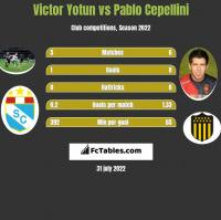Victor Yotun vs Pablo Cepellini h2h player stats