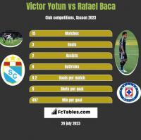 Victor Yotun vs Rafael Baca h2h player stats