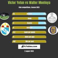 Victor Yotun vs Walter Montoya h2h player stats