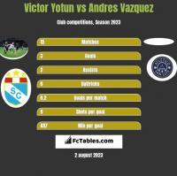Victor Yotun vs Andres Vazquez h2h player stats