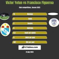 Victor Yotun vs Francisco Figueroa h2h player stats