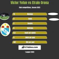 Victor Yotun vs Efrain Orona h2h player stats