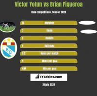 Victor Yotun vs Brian Figueroa h2h player stats