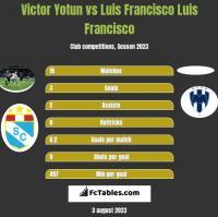 Victor Yotun vs Luis Francisco Luis Francisco h2h player stats