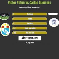 Victor Yotun vs Carlos Guerrero h2h player stats