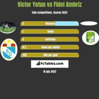 Victor Yotun vs Fidel Ambriz h2h player stats