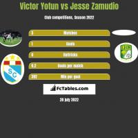 Victor Yotun vs Jesse Zamudio h2h player stats