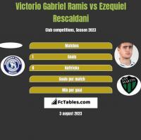 Victorio Gabriel Ramis vs Ezequiel Rescaldani h2h player stats