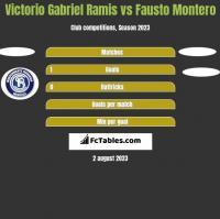 Victorio Gabriel Ramis vs Fausto Montero h2h player stats