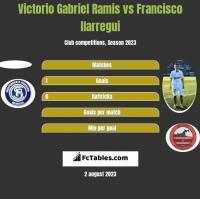 Victorio Gabriel Ramis vs Francisco Ilarregui h2h player stats