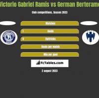 Victorio Gabriel Ramis vs German Berterame h2h player stats