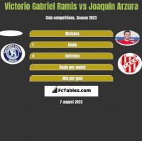 Victorio Gabriel Ramis vs Joaquin Arzura h2h player stats