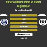 Victorio Gabriel Ramis vs Osmar Leguizamon h2h player stats