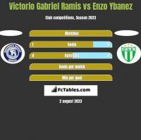 Victorio Gabriel Ramis vs Enzo Ybanez h2h player stats