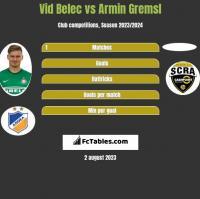 Vid Belec vs Armin Gremsl h2h player stats