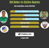 Vid Belec vs Enrico Guarna h2h player stats