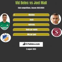 Vid Belec vs Joel Mall h2h player stats