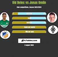 Vid Belec vs Jonas Omlin h2h player stats
