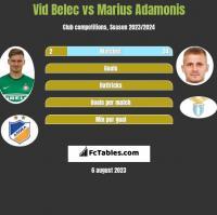 Vid Belec vs Marius Adamonis h2h player stats