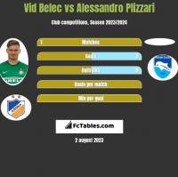 Vid Belec vs Alessandro Plizzari h2h player stats