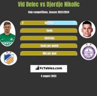 Vid Belec vs Djordje Nikolic h2h player stats