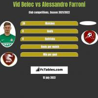 Vid Belec vs Alessandro Farroni h2h player stats
