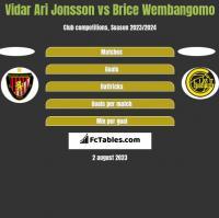 Vidar Ari Jonsson vs Brice Wembangomo h2h player stats