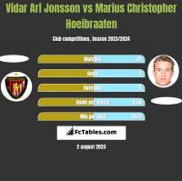 Vidar Ari Jonsson vs Marius Christopher Hoeibraaten h2h player stats