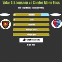 Vidar Ari Jonsson vs Sander Moen Foss h2h player stats