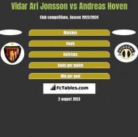 Vidar Ari Jonsson vs Andreas Hoven h2h player stats