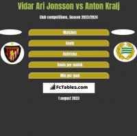 Vidar Ari Jonsson vs Anton Kralj h2h player stats