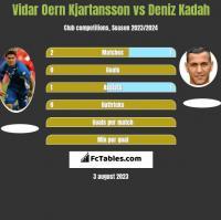 Vidar Oern Kjartansson vs Deniz Kadah h2h player stats