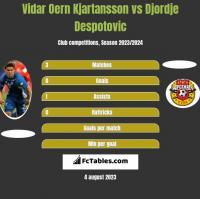 Vidar Oern Kjartansson vs Djordje Despotovic h2h player stats