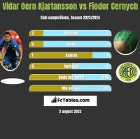 Vidar Oern Kjartansson vs Fiodor Cernych h2h player stats