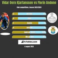Vidar Oern Kjartansson vs Florin Andone h2h player stats