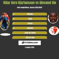 Vidar Oern Kjartansson vs Giovanni Sio h2h player stats