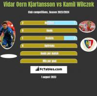 Vidar Oern Kjartansson vs Kamil Wilczek h2h player stats