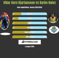 Vidar Oern Kjartansson vs Karim Hafez h2h player stats