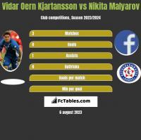 Vidar Oern Kjartansson vs Nikita Malyarov h2h player stats