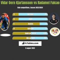Vidar Oern Kjartansson vs Radamel Falcao h2h player stats