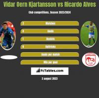 Vidar Oern Kjartansson vs Ricardo Alves h2h player stats
