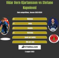 Vidar Oern Kjartansson vs Stefano Napoleoni h2h player stats