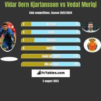 Vidar Oern Kjartansson vs Vedat Muriqi h2h player stats