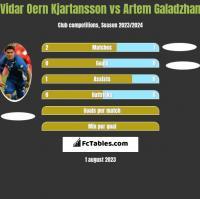 Vidar Oern Kjartansson vs Artem Galadzhan h2h player stats