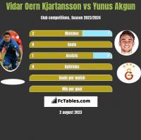 Vidar Oern Kjartansson vs Yunus Akgun h2h player stats