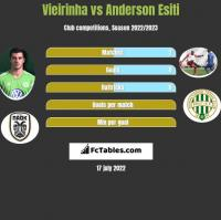 Vieirinha vs Anderson Esiti h2h player stats