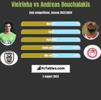 Vieirinha vs Andreas Bouchalakis h2h player stats