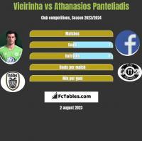 Vieirinha vs Athanasios Panteliadis h2h player stats