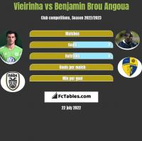 Vieirinha vs Benjamin Brou Angoua h2h player stats